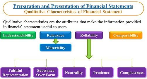 enhancing qualitative characteristics of financial information