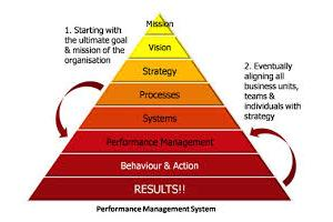 strategic evaluation and control of performance , strategic and operational controls