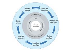 Past Data Analysis
