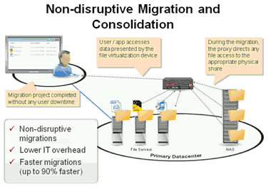 oracle data migration
