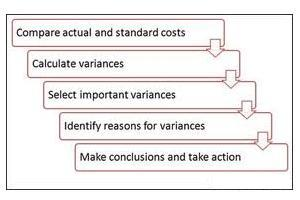 importance of standard costing | direct and indirect materials