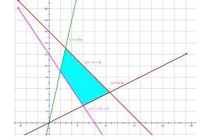 linear programming problems | overhead rate