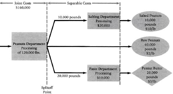 Joint Cost and Separable Cost