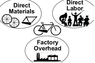 direct materials and direct labor