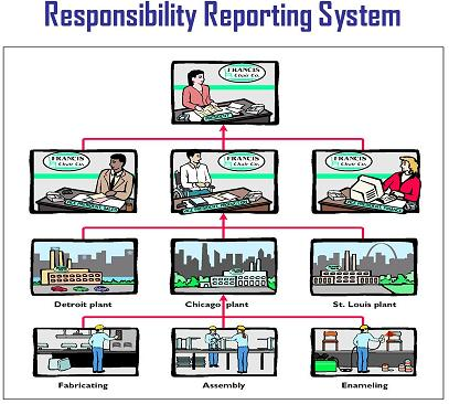 The First Step In A Responsibility Reporting System