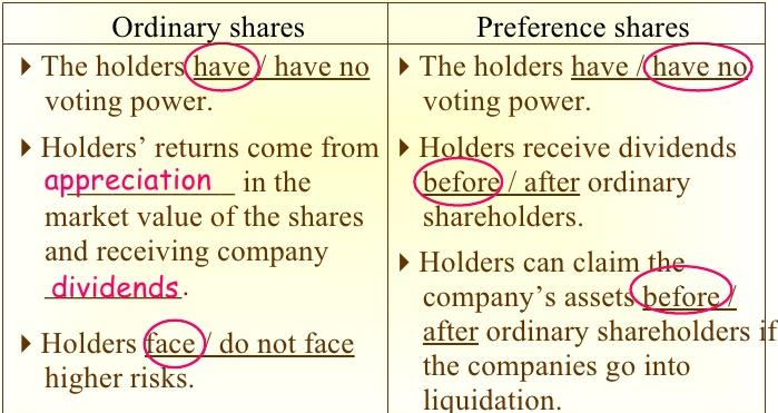 ordinary and preference shares What types of share can a company have written by henry catchpole published in shares and shareholders on march 16, 2015 the holders of preference shares are usually entitled to any arrears of dividends and their capital ahead of ordinary shareholders preference shares are usually non.