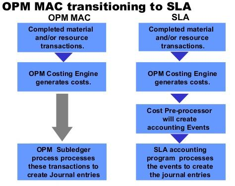 Configurations with Respect to OPM Costing