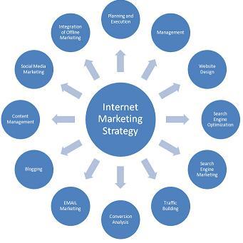 Best Free Online Marketing Strategies