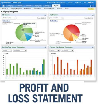 Items of Statement of Profit or Loss | Decision Usefulness In Conceptual Framework | profitability analysis