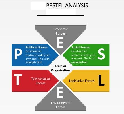 pestel risk analysis for botswana Zambia country risk report operational risk index, swot analysis and structural economic sections botswana country risk report.