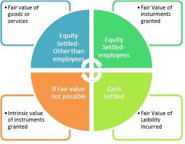 how to measure fair value