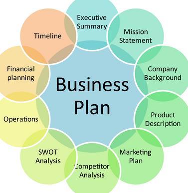 different characteristics for organization plan