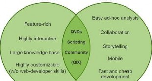 qlikview and qlik sense