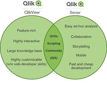 qlikview and qlik sense