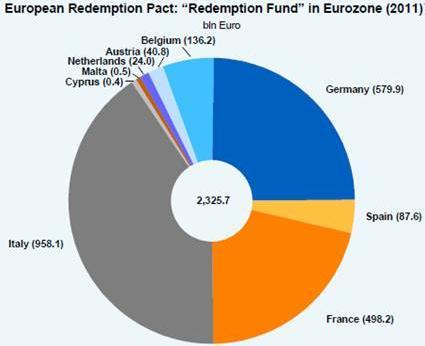 redemption of public debt