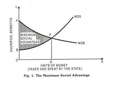 principle of maximum social advantage,