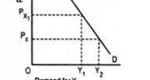 cross demand curve for complementaries