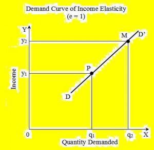 income demand curve