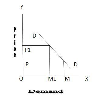 Individual Demand Schedule And Market Demand Schedule