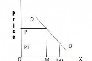 Individual Demand Schedule And Market Demand Schedule 2