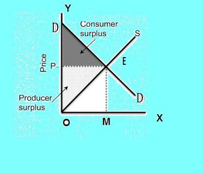concept of consumer surplus in diagram