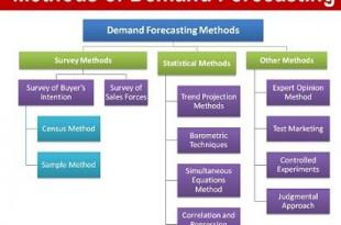 methods of demand forecasting