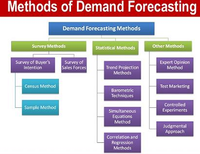 demand forecasting done by pepsi Advertisements: demand forecasting: it's meaning, types, techniques and method contents: 1 meaning advertisements: 2 types of forecasting 3 forecasting.