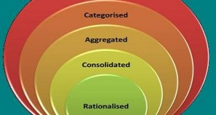 Advantages And Disadvantages of Rationalisation In Business