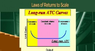 Law of Returns To Scale Increasing Constant And Decreasing Returns To Scale