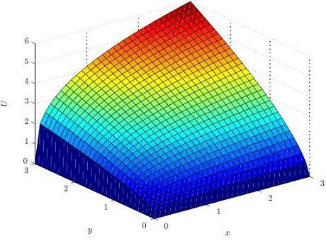 cobb douglas production function formula