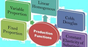 production function formula