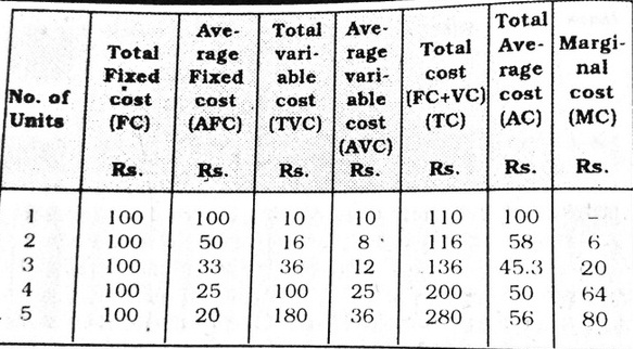 Influence Of Fixed And Variable Costs On Average Total Costs