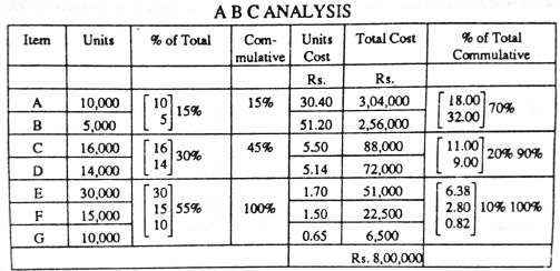 articles concerning commodity management techniques