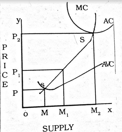 nature of short period and long period supply curves