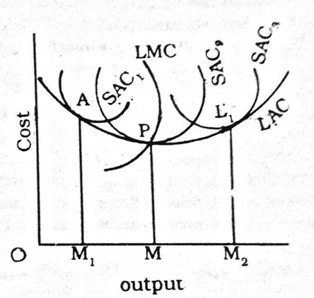 relationship between short period and long period cost curves