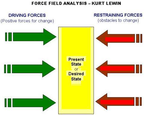 Kurt Lewin Force Field Analysis Steps