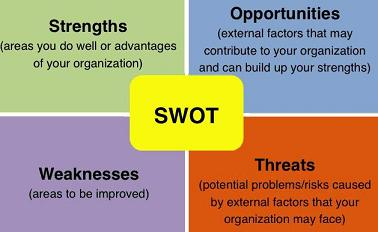 SWOT- Internal Analysis