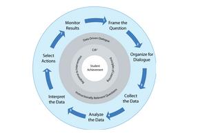 Photo of Importance Of Past Data Analysis For Decision Making
