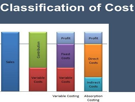 What are the classification of costs