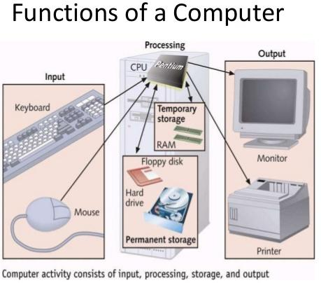 Functions of different parts of computer system