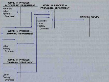 Materials Cost Flow In A Process Costing System
