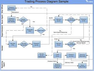 types of process flow