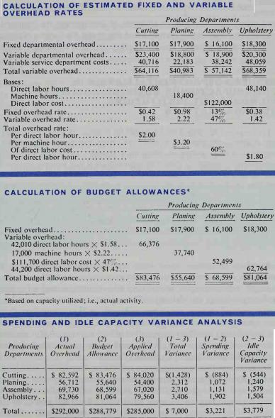 Photo of What Is Spending Variance And Idle Capacity Variance