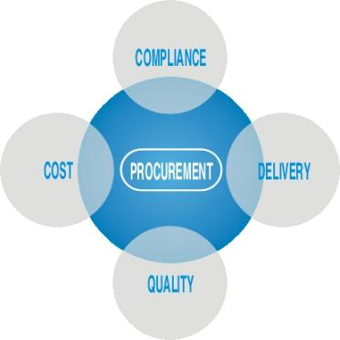 Material Procurement Process