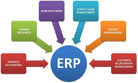 problems of erp implementation