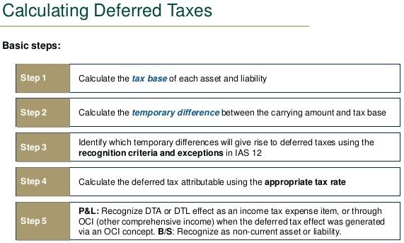 Calculation of Current Tax Expense
