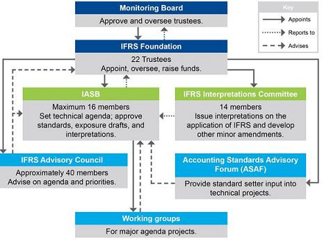 Photo of Why And When Was The IASB formed?