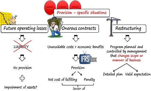 onerous contract