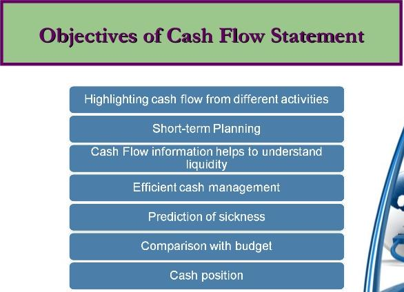 Photo of Objectives Of The Statement of Cash Flows