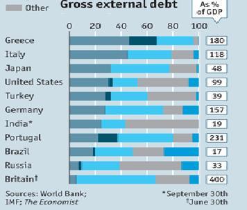internal and external debt